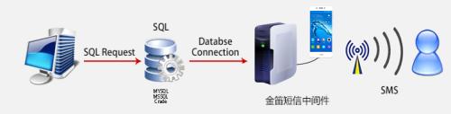 金笛中间件:基于数据库接口的短信猫通信软件
