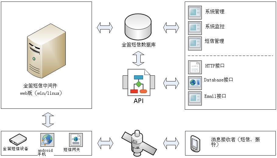 金笛短信中间件架构web版-architecture-100-mq