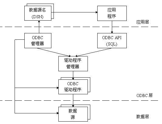 ODBC与VC版金笛短信中间件