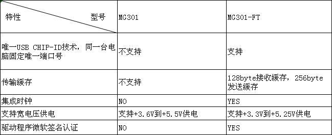 工业级USB端口管理方案:金笛MG301-FT