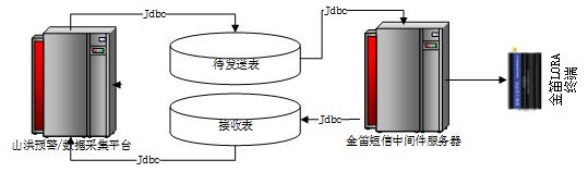 金笛lora系统使用手册