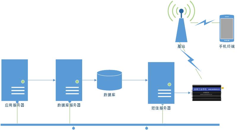 短信方案推荐:金笛4G全网通M1806-NC5配金笛短信web中间件