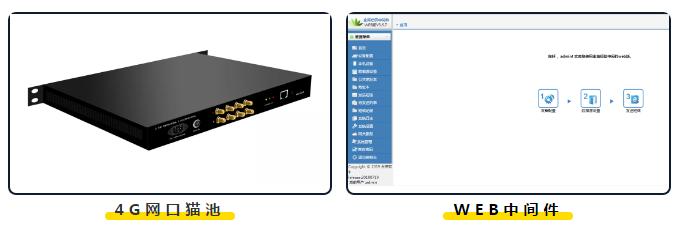 金笛4G网口猫池应用于人民银行清算总中心