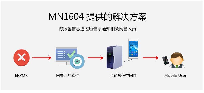 网管监控利器:金笛短信一体机MN1604