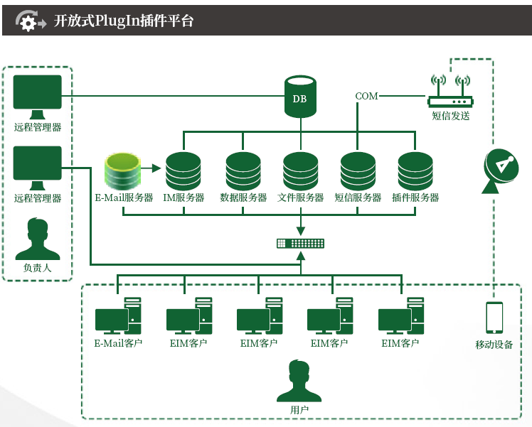 以插件模式构建企业通信中枢平台