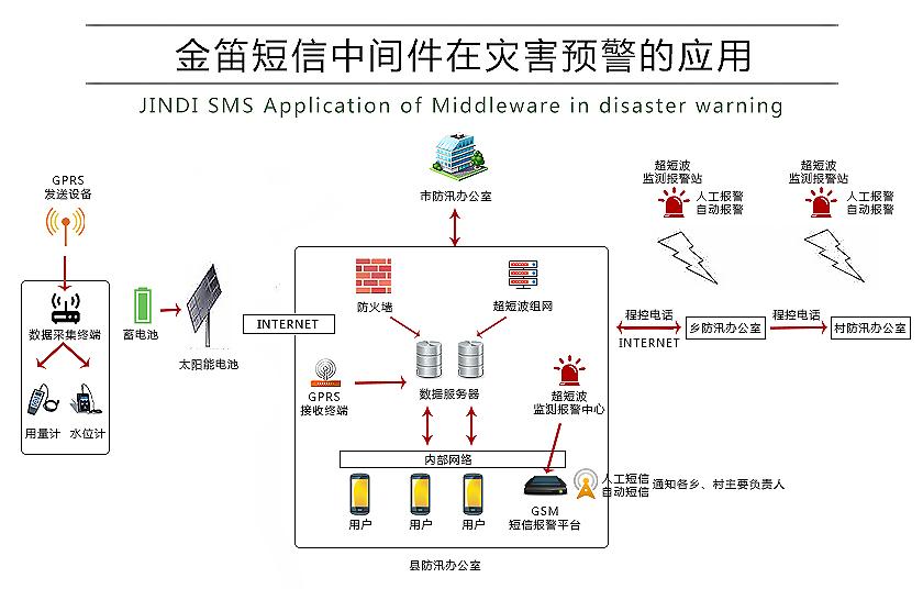 金笛短信中间件在灾害预警的应用