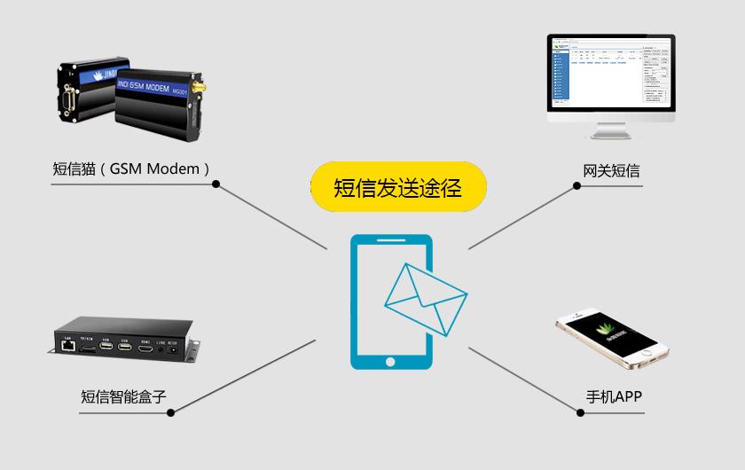 金笛短信4G全网通短信系统应用于在钦州市人民政府办公室